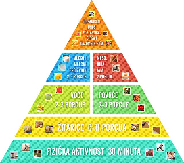 Piramida zdrave ishrane slika